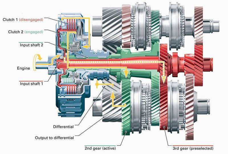 Dual Clutch Transmission on oil wiring diagram