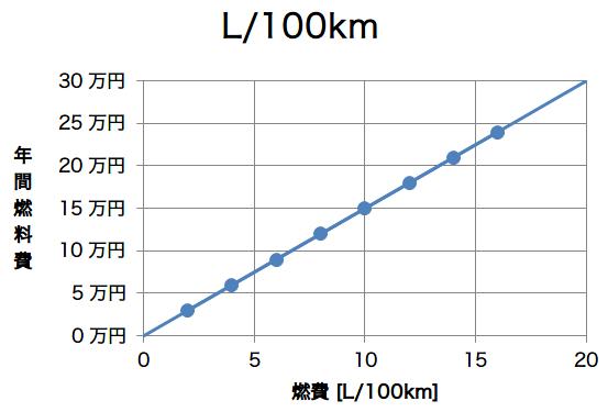 L100km2