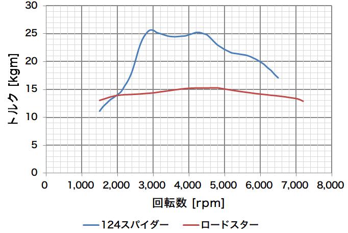 engine-torque2