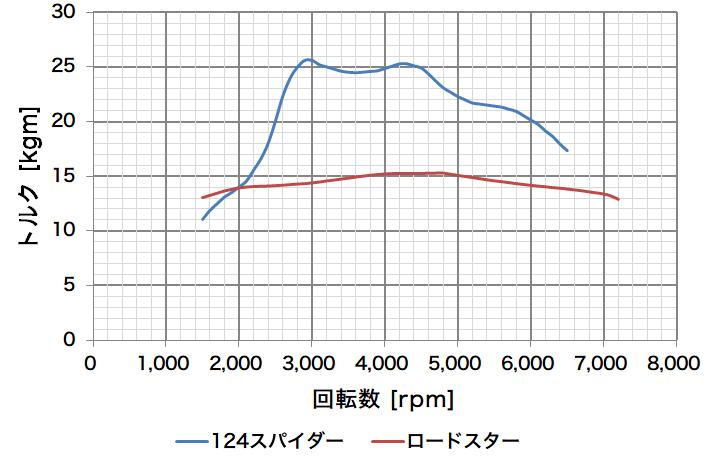 engine-torque3