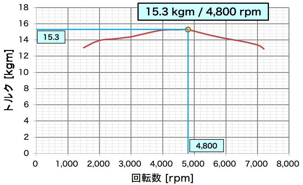 max-torque