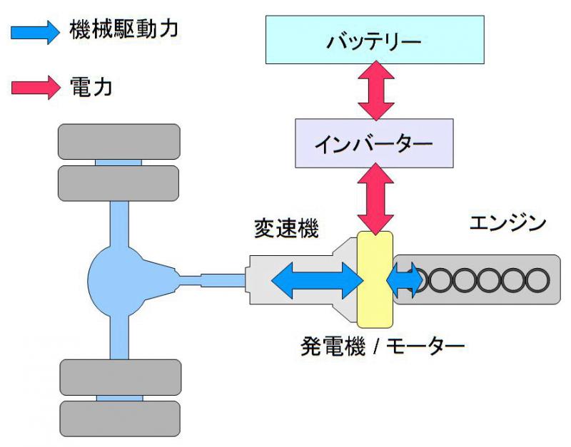 parallel_hybrid-cut