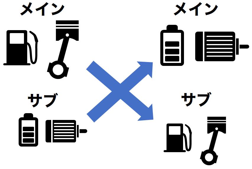 power-change